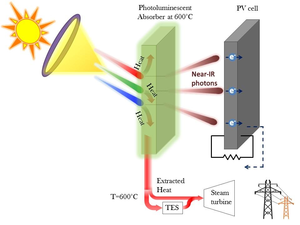 Luminescent Solar Power